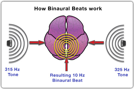 Binaural Beats; Tripped out through sound